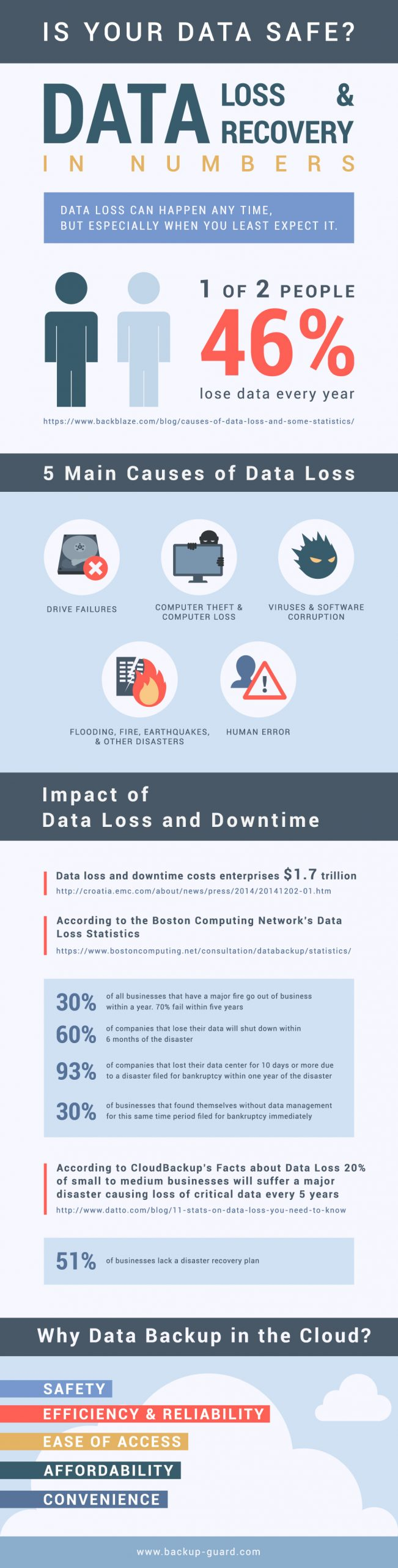 data loss and data recovery infographic